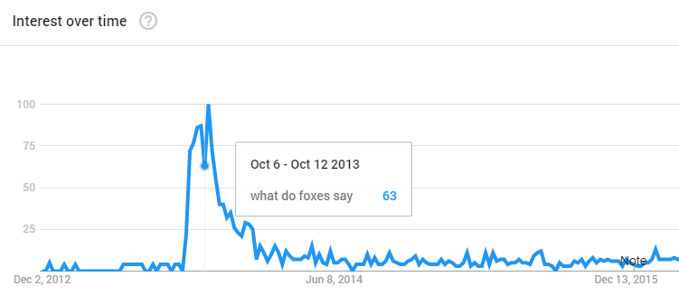 Google Trends Screencap