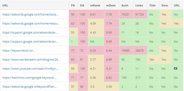 KeySearch SERP results