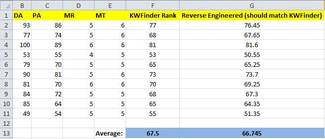 KWFinder formula Excel